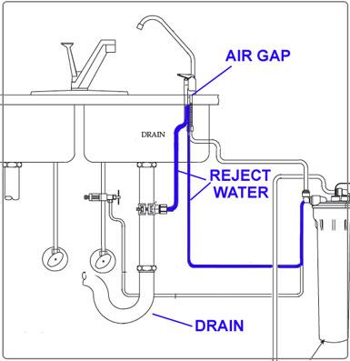 sink air gap installation air gap and non air gap r o faucets. beautiful ideas. Home Design Ideas