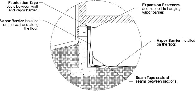 Basic Vapor Barrier Installation Instructions Crawlspace