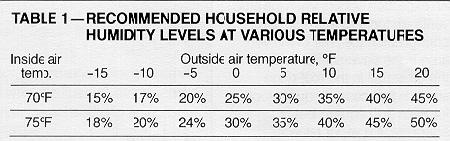 Wonderful Condensation / High Humidity Problems In Your Home?